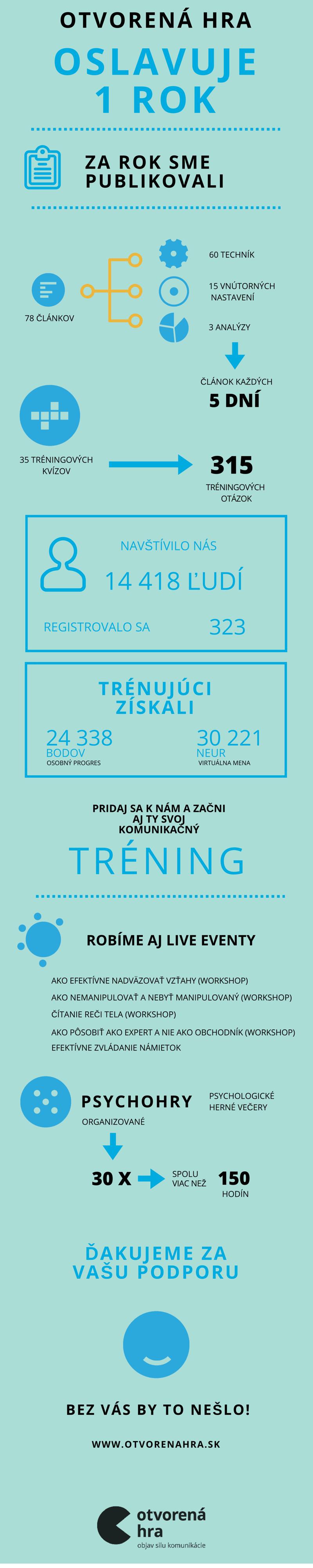 infografika 1. narodeniny Otvorenej Hry
